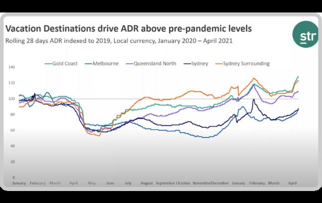 Vacation Destinations drive ADR above pre-pandemic levels