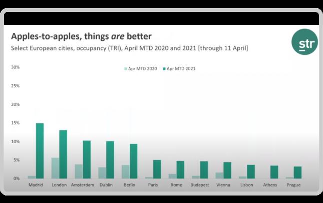 European cities hotel occupancy April 2020 vs April 2021
