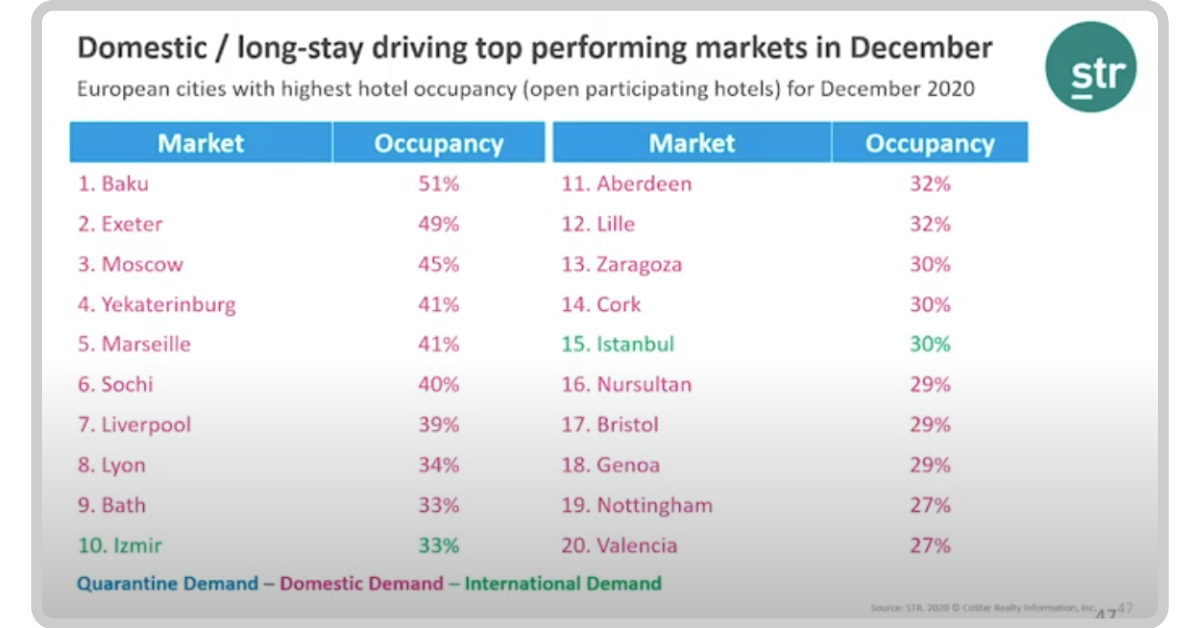 European cities with highest hotel occupancy