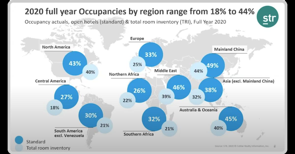 2020 Hotel occupancy by region